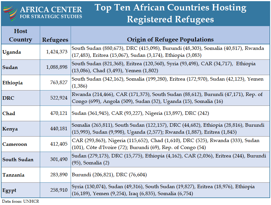 Table - Top Ten African Countries Hosting Registered Refugees
