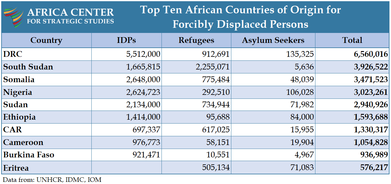 Table - Top Ten African Countries of Origin for Forcibly Displaced Persons