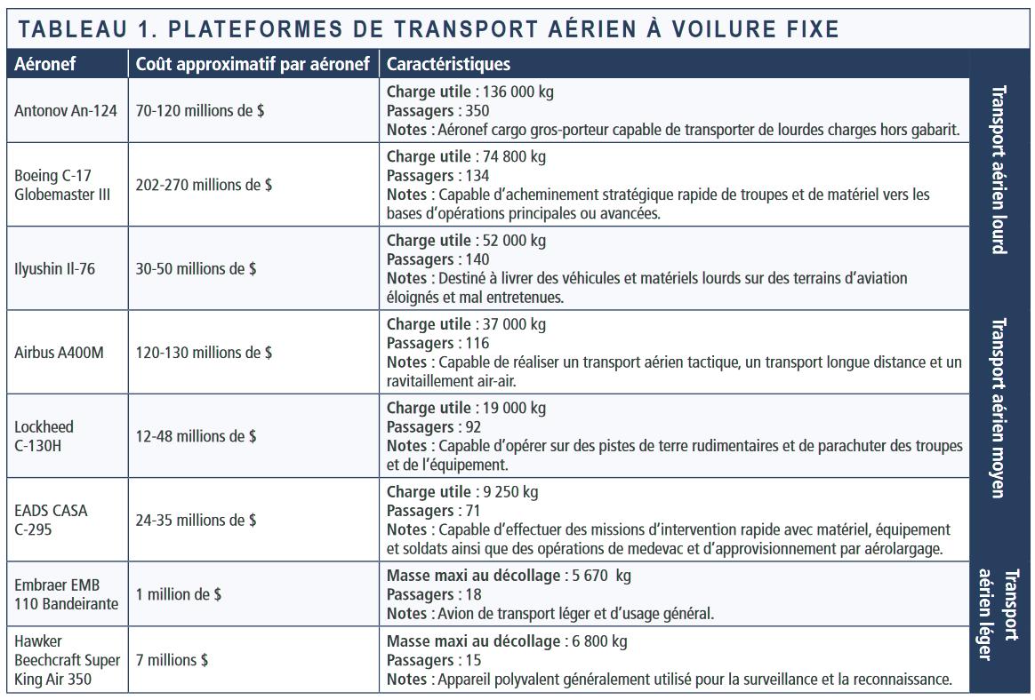 Tableau 1 - Plateformes de transport aérien à voilure fixe