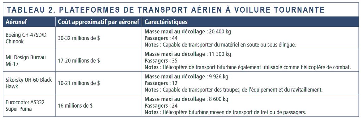 Tableau 2 - Plateformes de transport aerien a voilure tournante