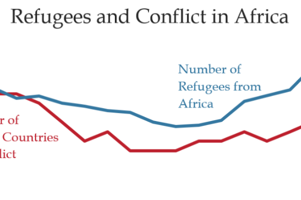 Intrastate Conflicts Fuel Refugee Movements