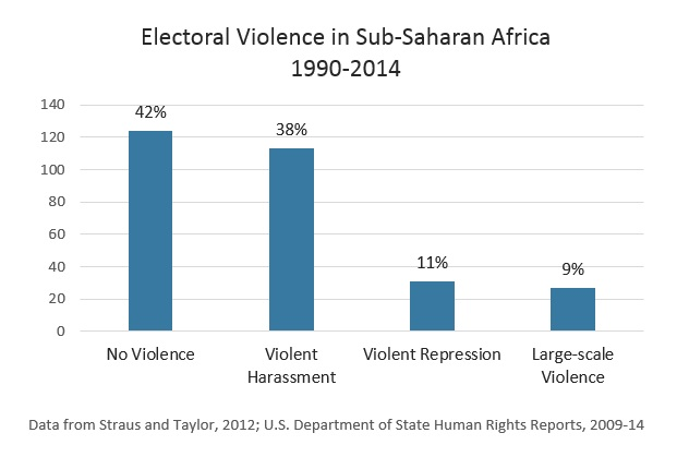 Africa's Electoral violence chart. ACSS