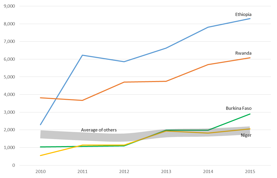 Figure 2. African Contributions to UN Peacekeeping Operations, 2010–2015