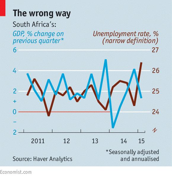 Figure 4 South Africa's Economic Turmoil