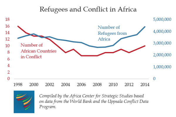 Refugees and conflict in Africa