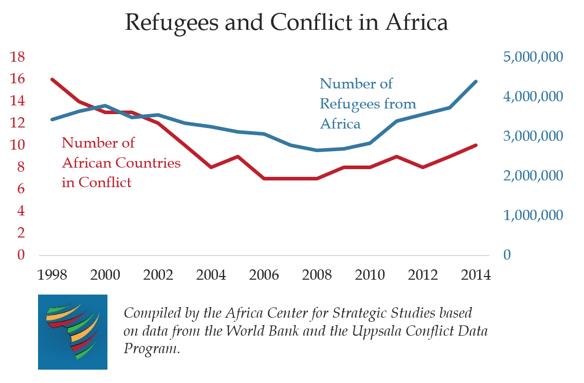 Refugees and conflict