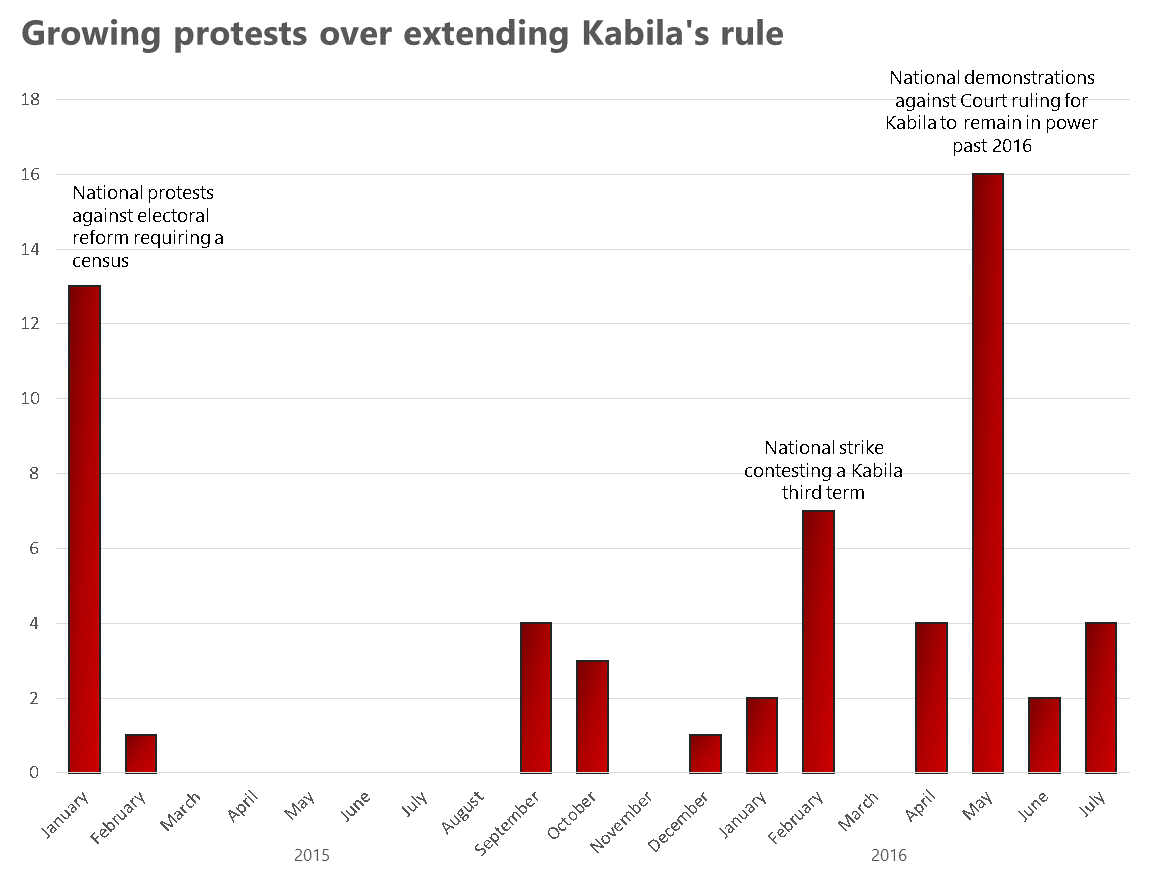 Growing-protests-over-extending-kabilas-rule