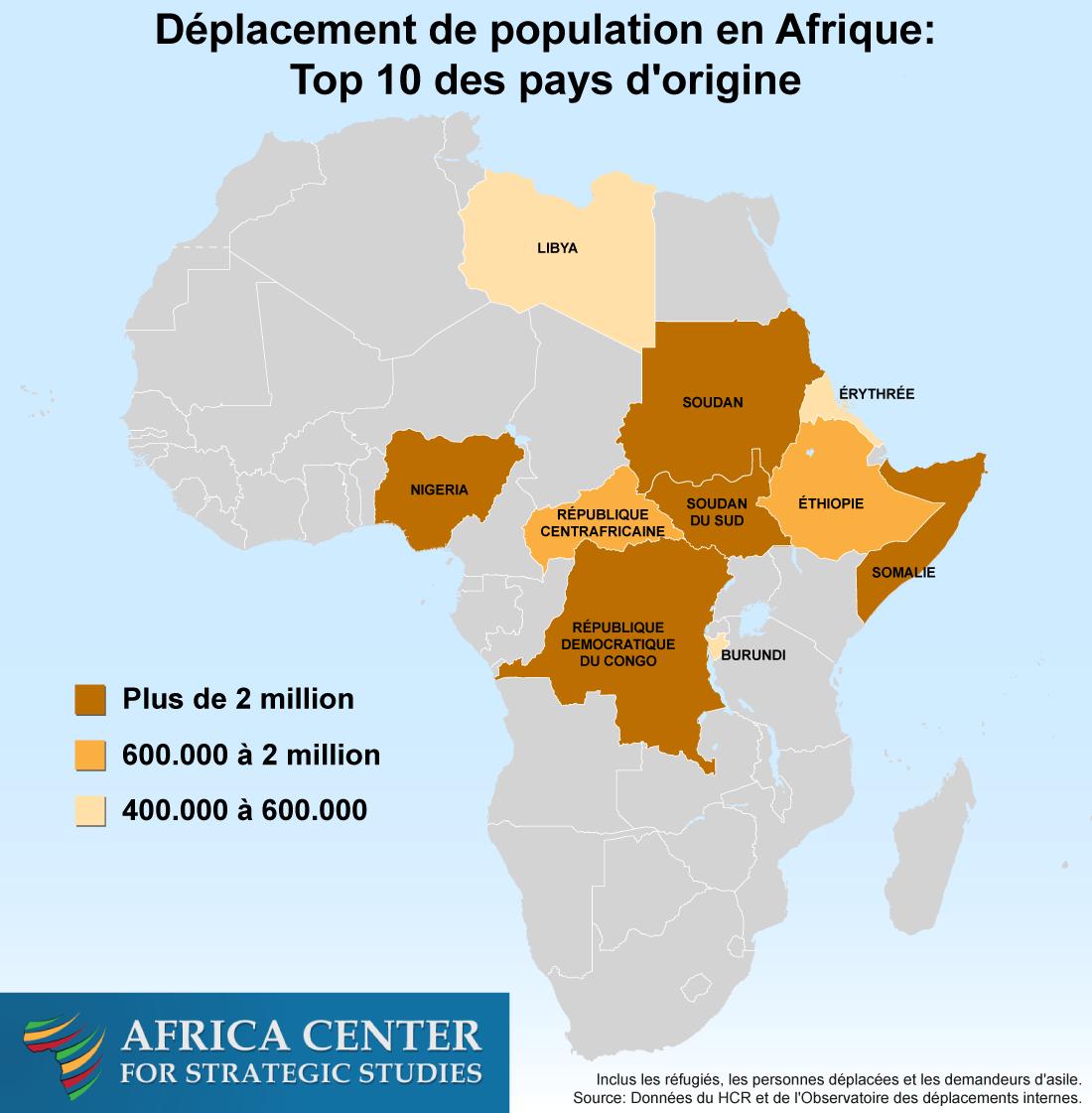 Déplacement de population en Afrique:Top 10 des pays d'origine