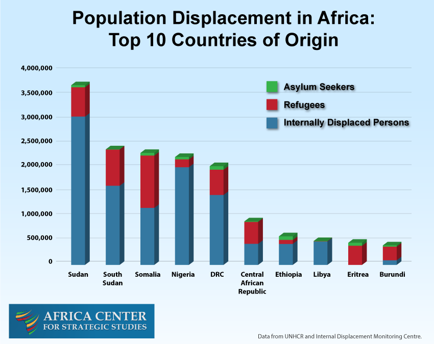 Population Displacement in Africa: Top 10 Countries