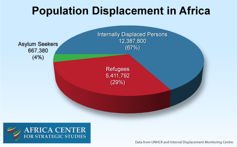 Population Displacement in Africa: Refugees, Asylum Seekers, and Internally Displaced Persons