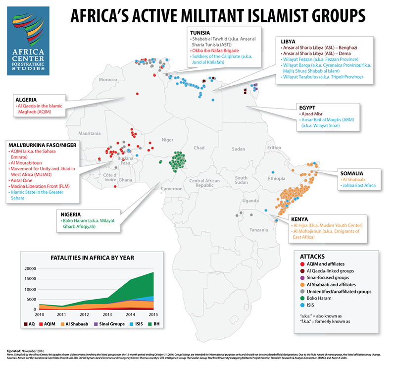 The Future of ISIS in Africa: The threat from militant Islamist groups in Africa is not monolithic but comprised of a variety of distinct entities. The local territorial or political objectives of these groups make it unlikely that ISIS will be able to substantially extend its influence in Africa.