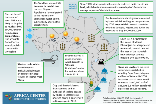 Selected Effects of Climate Change on Africa