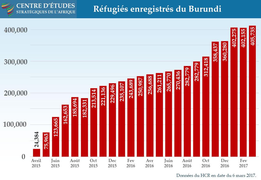 Réfugiés enregistrés du Burundi