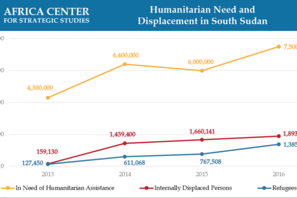 Humanitarian Need and Displacement in South Sudan
