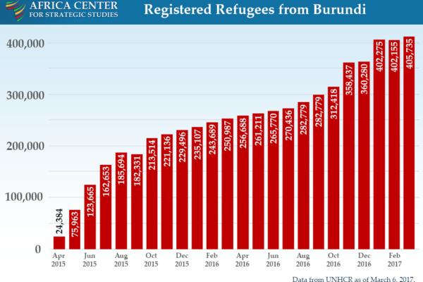 Registered Refugees from Burundi