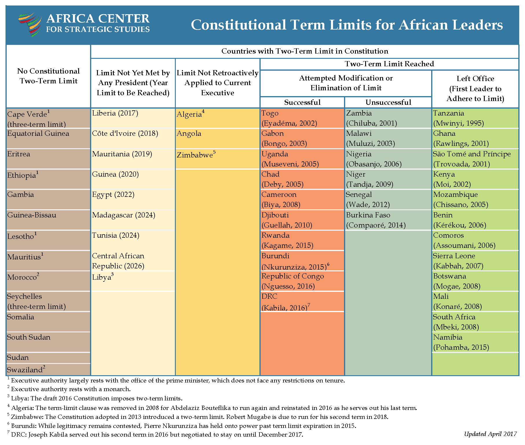 Constitutional Term Limits for African Leaders chart