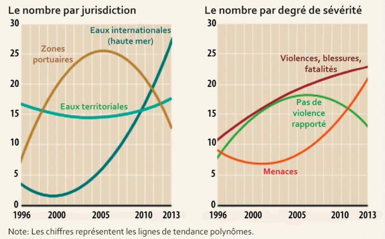Figure 3. Evolution des types d'attaques dans le golfe de Guinee