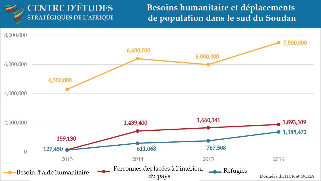 Besoins humanitaire et déplacements de population dans le sud du Soudan