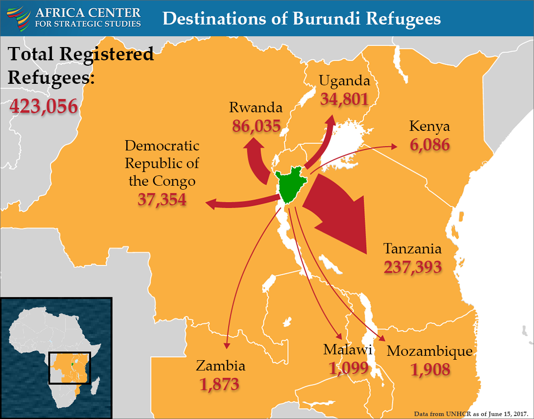 Burundi refugee flows into the surrounding region