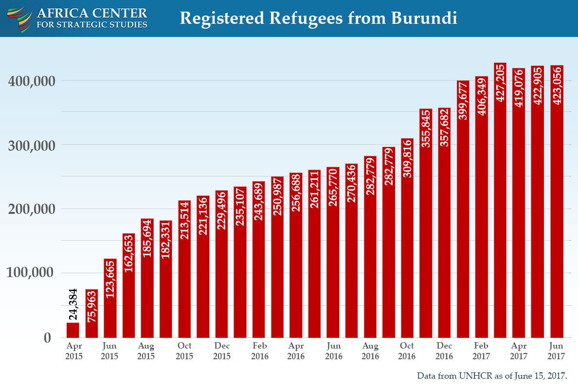 Burundi refugee flows by month
