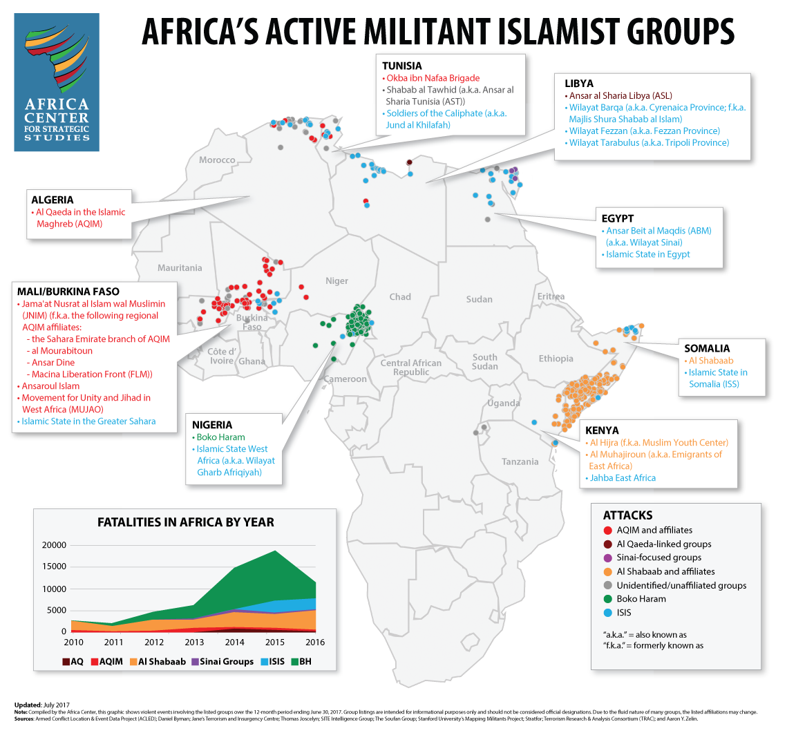 Africa's Militant Islamic Groups as of June 2017