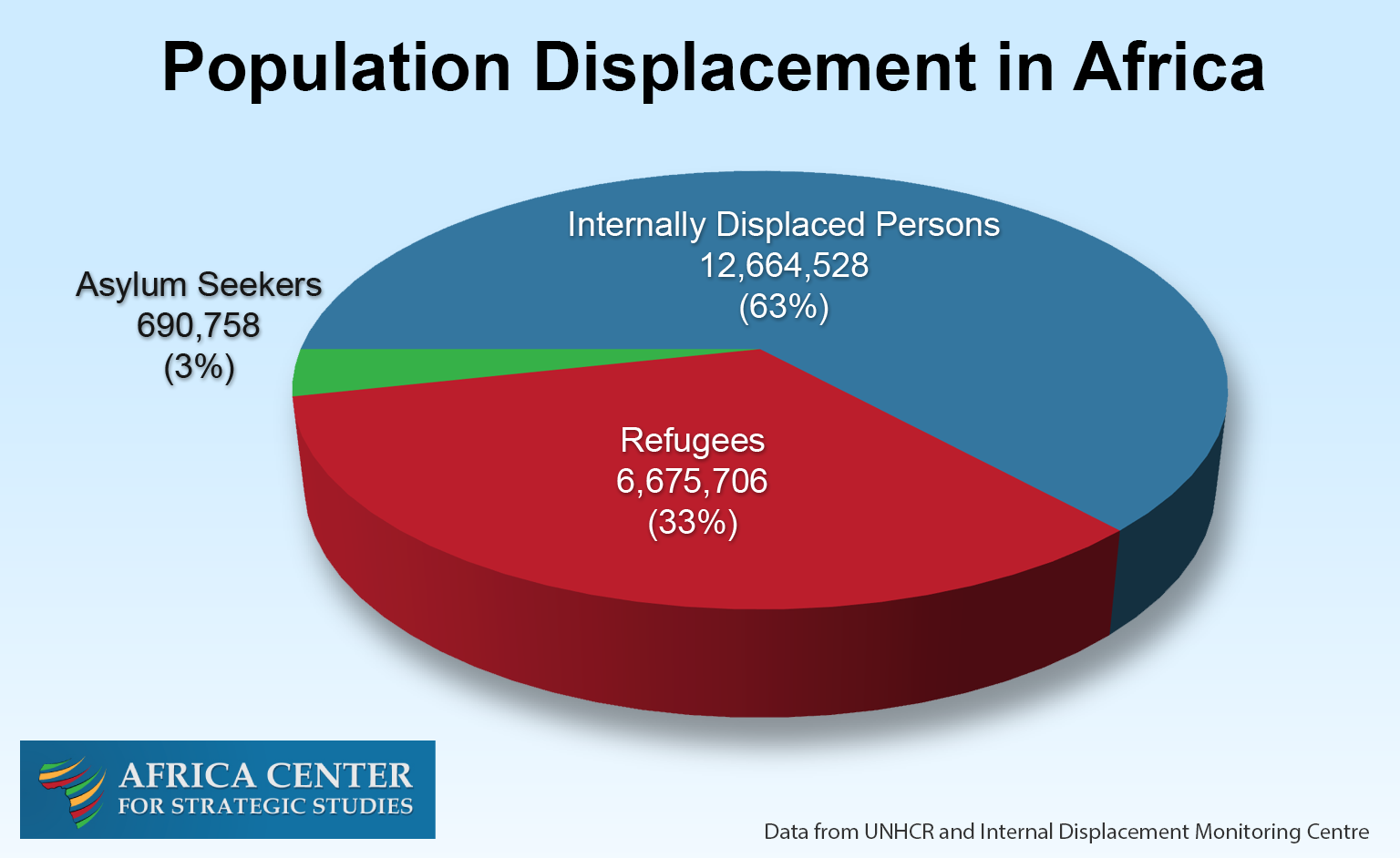 Population Displacement in Africa pie chart
