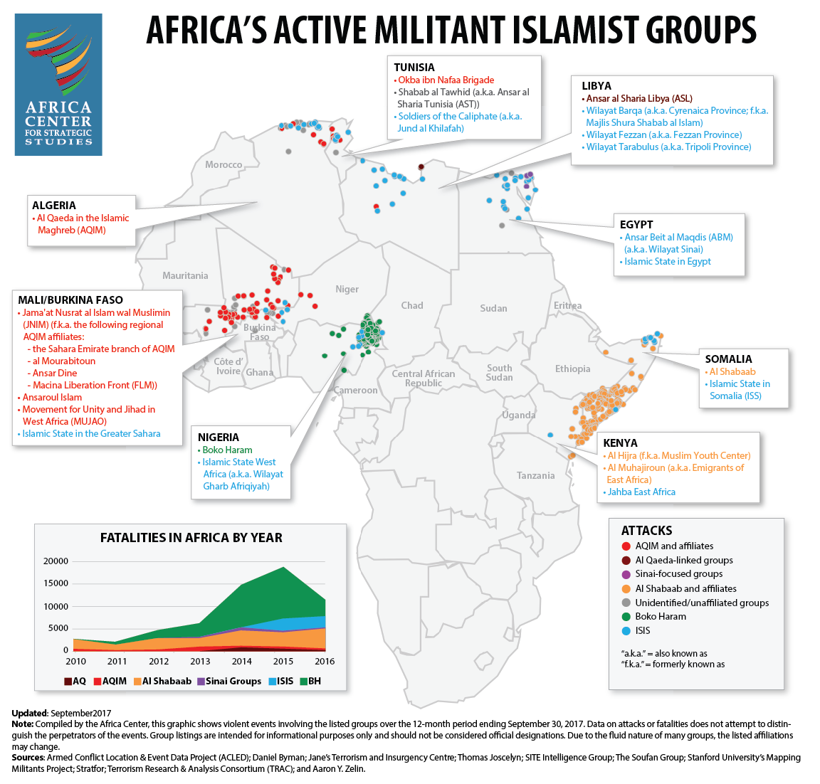 Militant Islamist Groups in Africa, as of September 2017