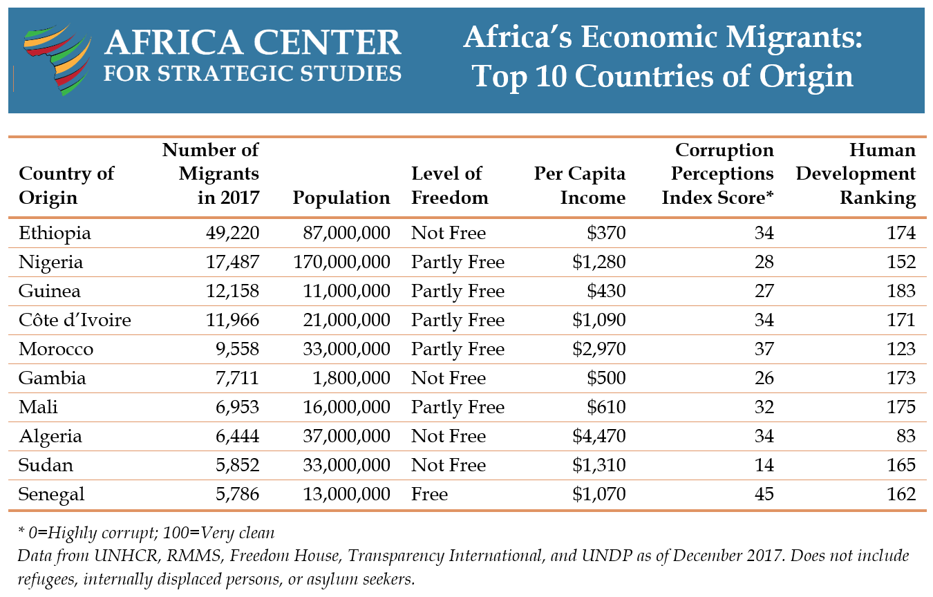 Table: Africa's Economic Migrants - Top 10 Countries of Origin
