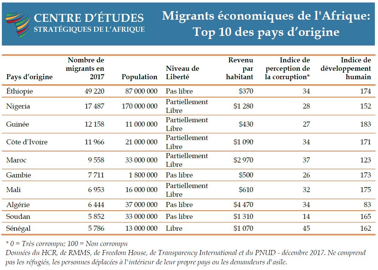 Migrants économiques de l'Afrique: Top 10 des pays d'origine