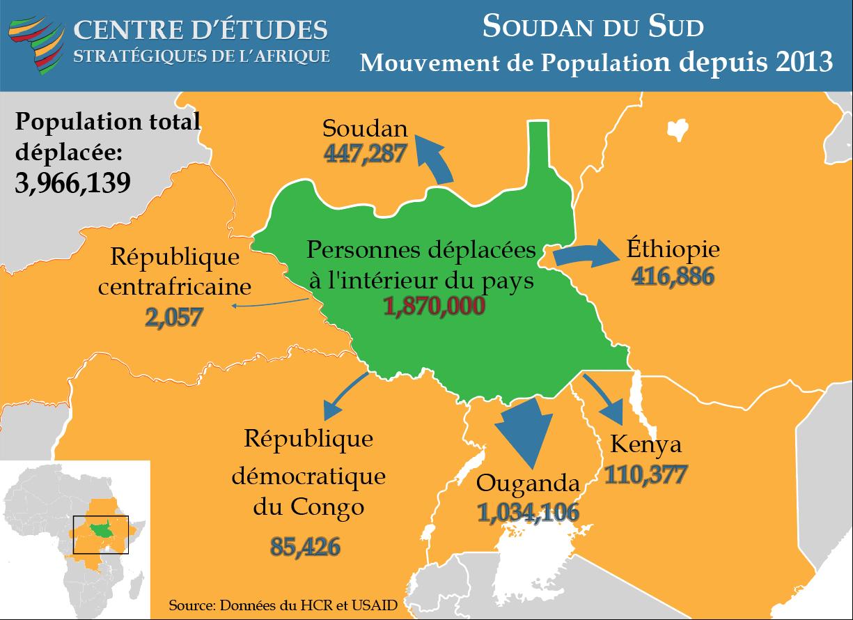 Mouvement de population du Soudan du Sud depuis 2013