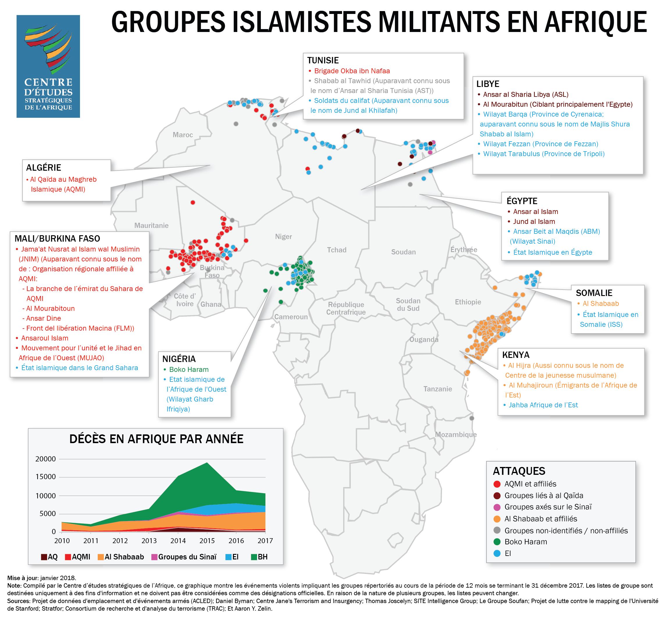 Groupes islamistes militants en Afrique - dec 2017