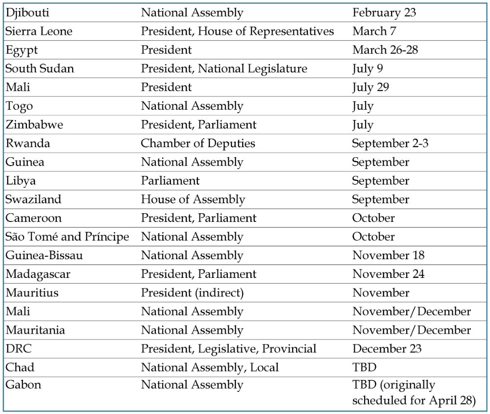 Table - National Elections in Africa in 2018