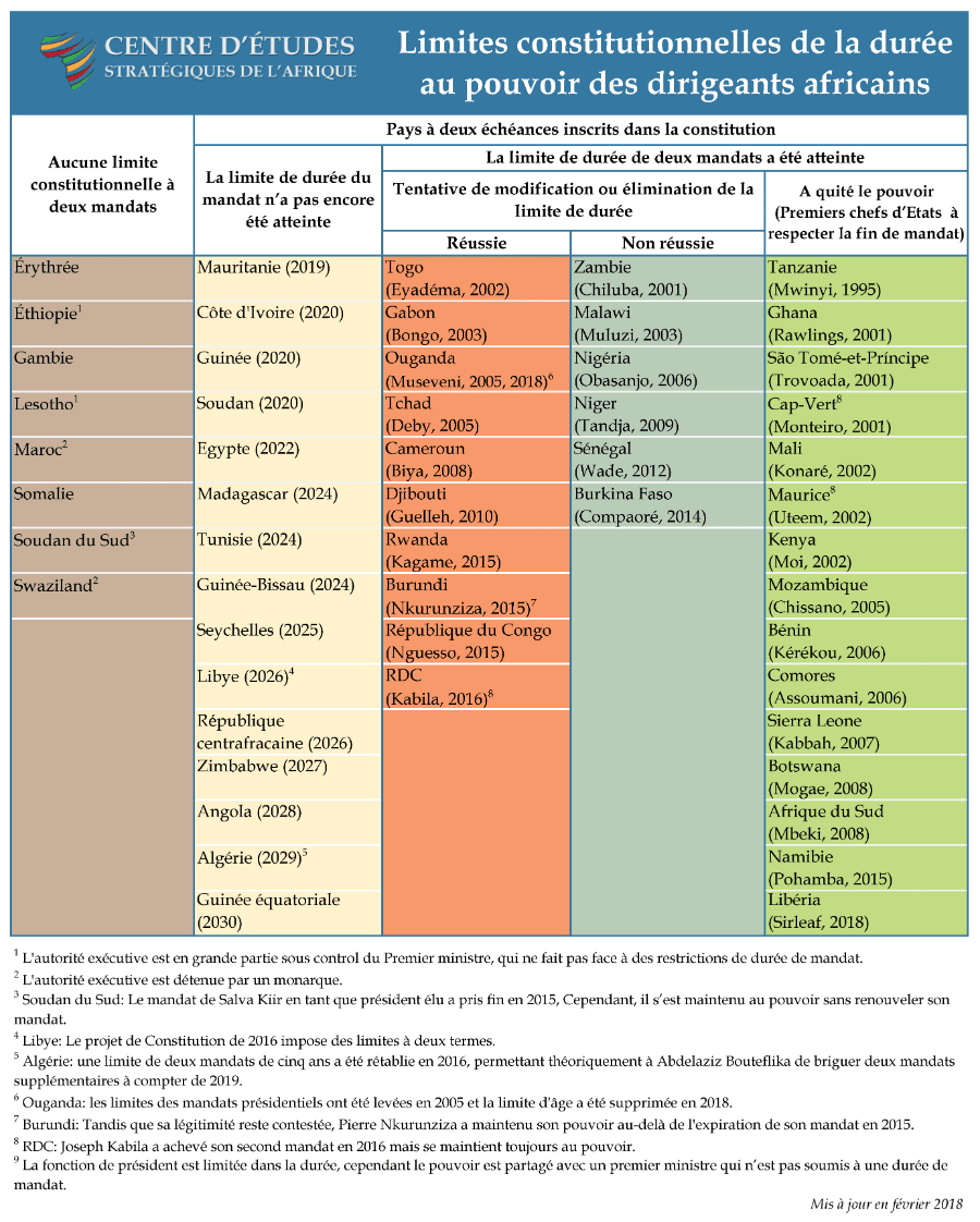 Limites et durée de mandat des dirigeants africains liés à la stabilité