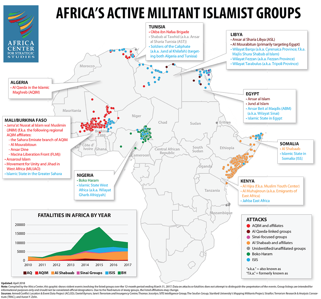 Africa's Active Militant Islamist Groups, April 2018