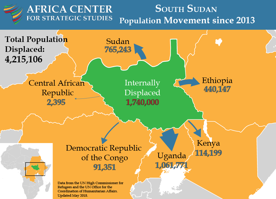 South Sudan Population Movement since 2013