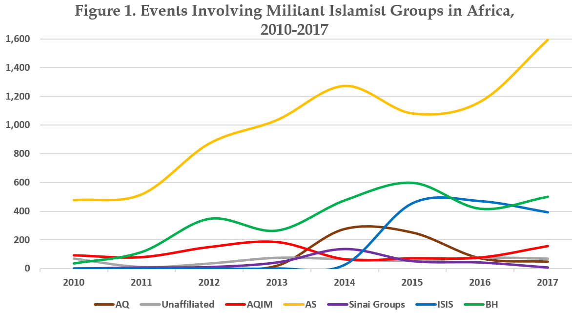 Figure 1. Events Involving Militants Islamist Groups in Africa, 2010-2017