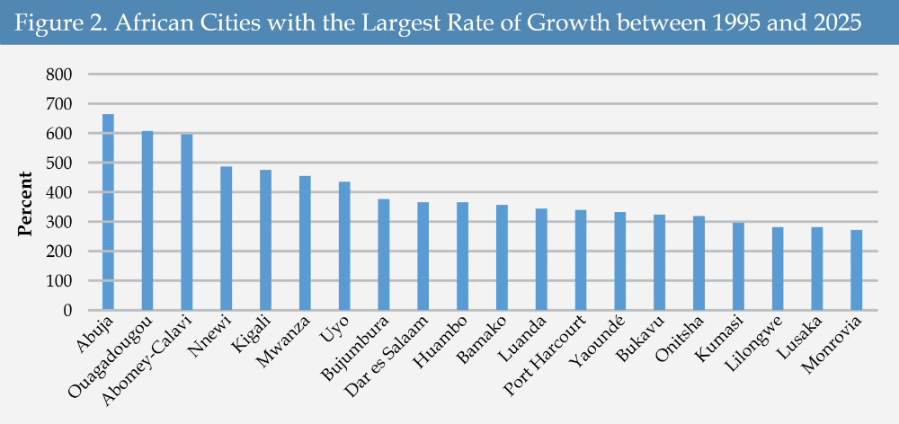 Figure 2 - African Cities with the Largest Rate of Growth between 1995 and 2025