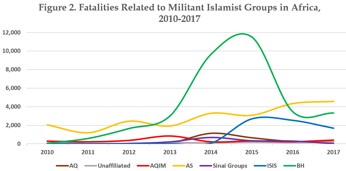 Figure 2. Fatalities related to Militant Islamist Groups in Africa, 2010-2017
