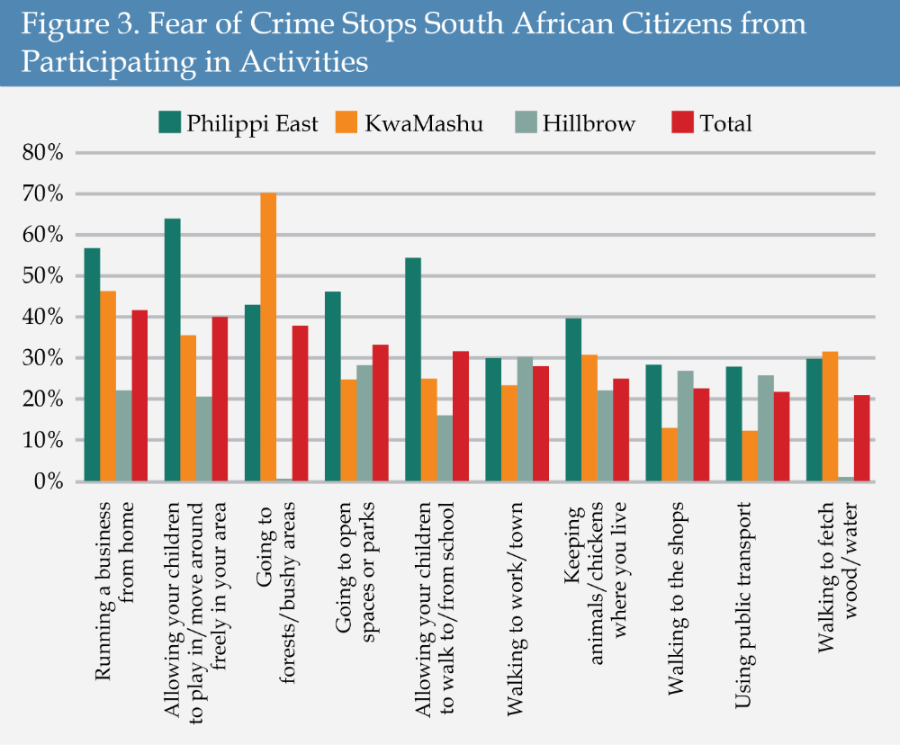 Figure 3 - Fear of Crime Stops South African Citizens from Participating in Activities