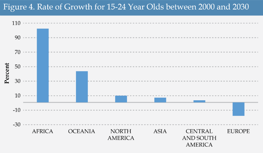 Figure 4 - Rate of Growth for 15-24 Year Olds between 2000 and 2030