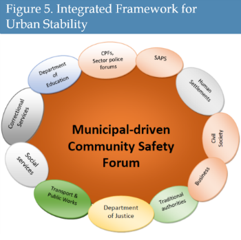 Figure 5. Integrated Framework for Urban Stability
