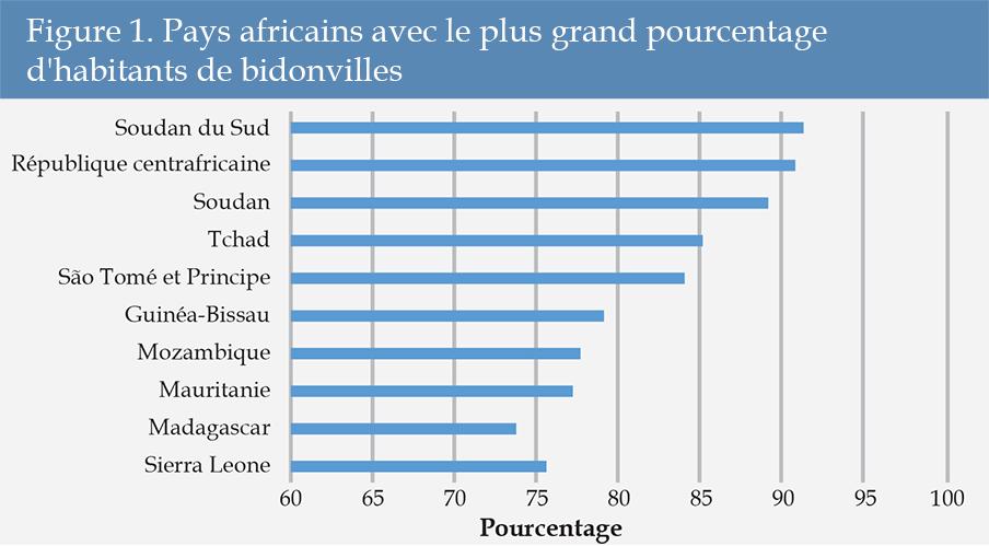 Figure 1 - Pays africains avec le plus grand pourcentage d'habitants de bidonvilles