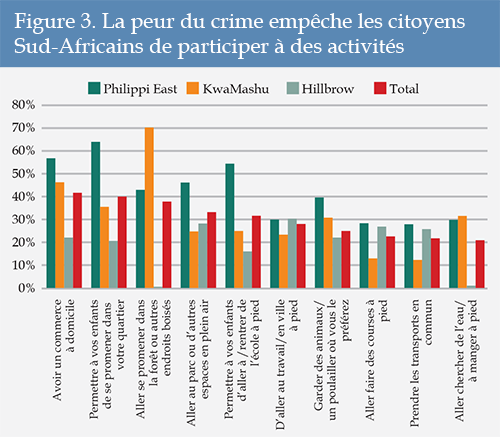 Figure 3. La peur du crime empêche les citoyens Sud-Africains de participer à des activités
