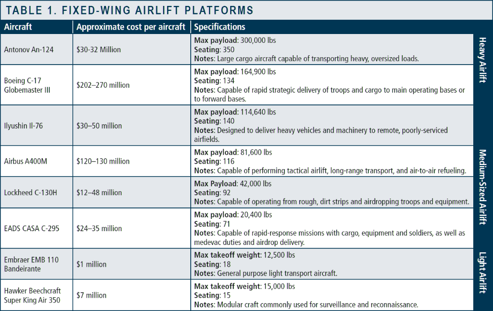 Fixed-Wing Airlift Platforms