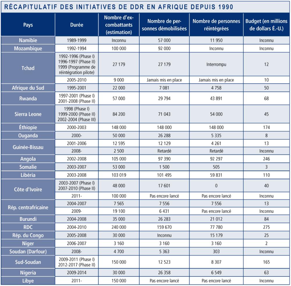 Recapitulatif des initiatives de DDR en Afrique depuis 1990