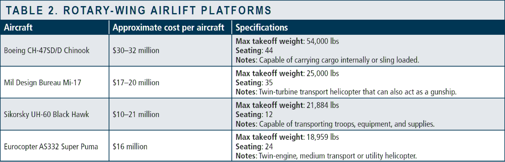 Rotary-Wing Airlift Platforms