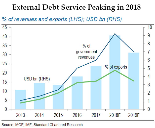 External Debt Service Peaking in 2018