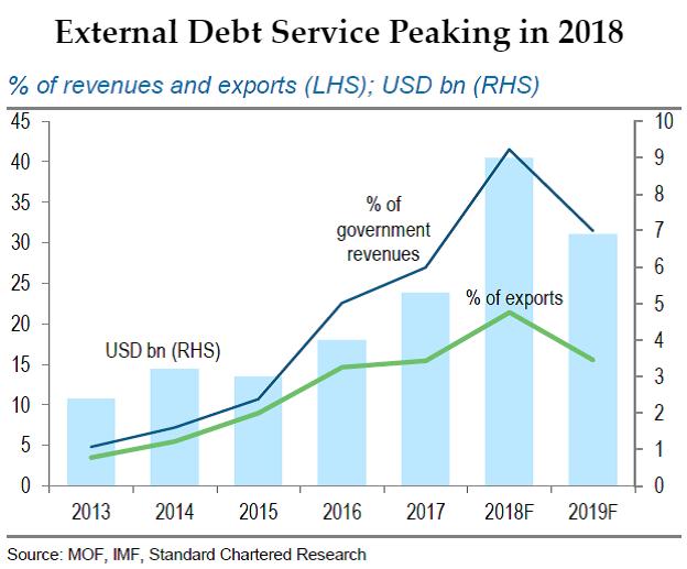 External Debt Service Peaking in 2018