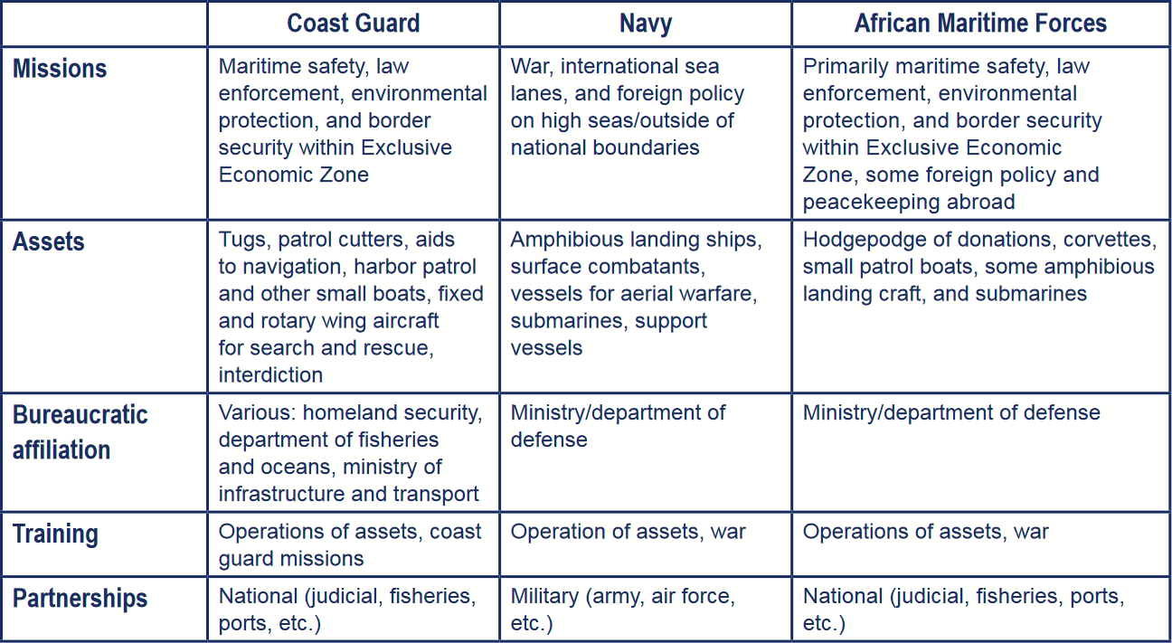 Table of Maritime Forces