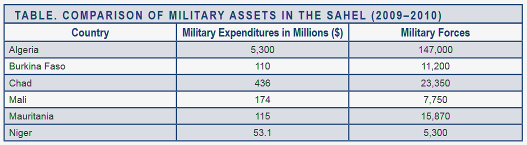 Comparison of Military Assets in the Sahel 2009-2010